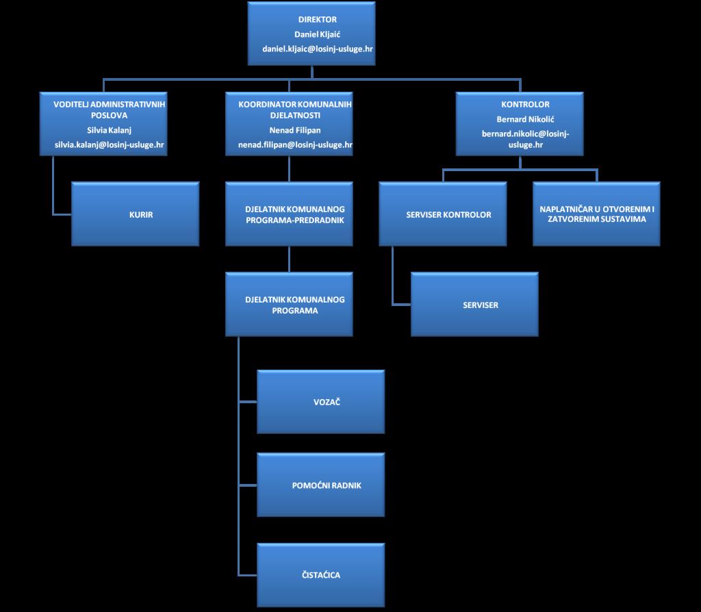 Organizacijska struktura zaposlenih